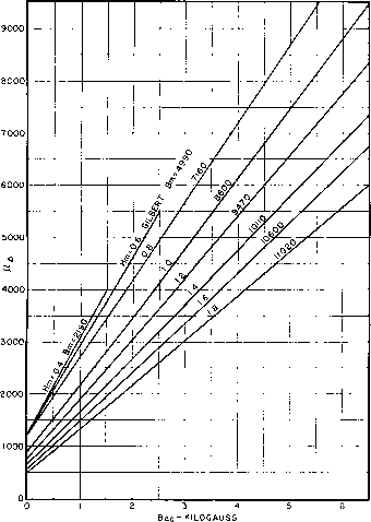 Hanna Curves For Silicon Steel