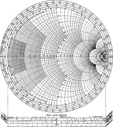Smith Chart For Impedance Admittance