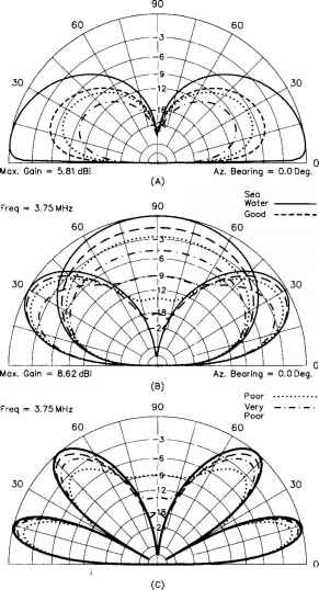 Delta Loop Antenna Design