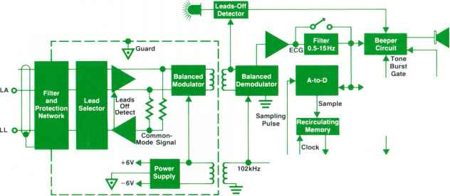 Input Output Diagrams