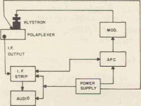 Block Diagram Mixer Mixer Audio
