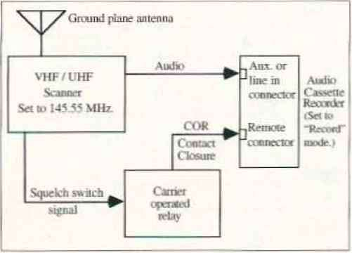 Simple Carrier Operated Relay Diagram